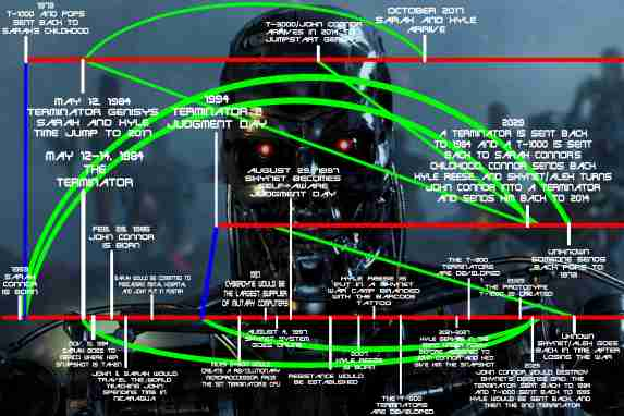 https://weylandyutani91.wordpress.com/2015/08/30/terminator-timeline-part-2/